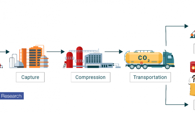 Carbon Capture: How Well Does It Work?